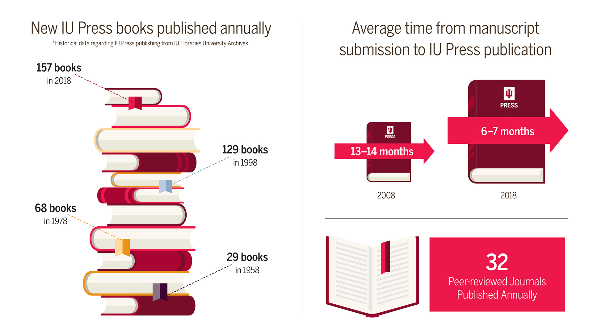 A graph detailing the number of books published each year by IU Press